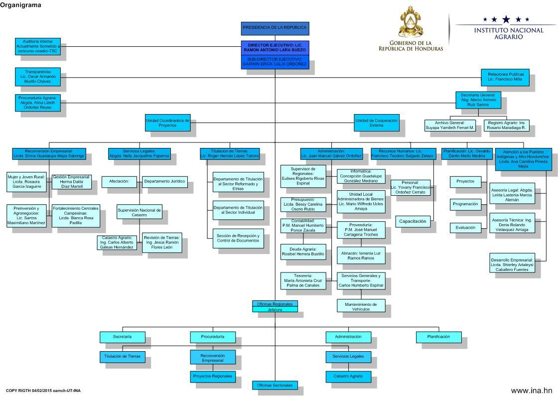 Organigrama De Nissan Mexicana >> organigrama de la elite ina instituto nacional agrario